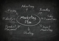 Blackboard marketing plan Royalty Free Stock Photography