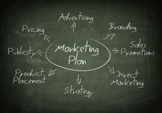Blackboard marketing plan Stock Image
