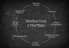 Blackboard marketing strategy Royalty Free Stock Images