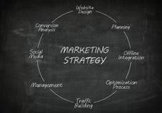 Blackboard marketing strategy Royalty Free Stock Images