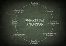 Blackboard marketing strategy Stock Images