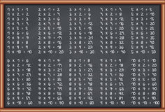 Blackboard Multiplication Tables Royalty Free Stock Images
