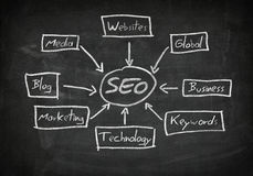 Blackboard SEO Concept Stock Photos
