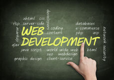 Blackboard Web Development Stock Photo