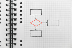 Blank chart (with red decision block) Royalty Free Stock Photos