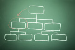 Blank Organization Chart AND Blackboard Stock Images