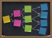 Blank sticky notes on blackboard, brainstorming Royalty Free Stock Images