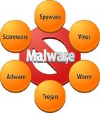 BlankMalware technical diagram illustration Stock Image