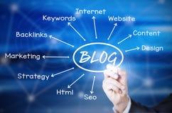 Blog Stockbild