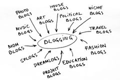 Blog graph. Word cloud and diagram with blogging related keywords Royalty Free Stock Image