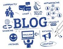 Blogging begreppsklotter stock illustrationer