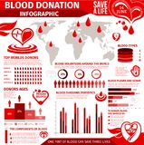 Blood donation infographic with chart and graph. Blood donation infographic for World Donor Day design. Blood type, components and collection statistic graph stock illustration