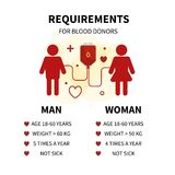 Blood donation infographic. Infographics of the components of blood. A test tube with blood vector illustration
