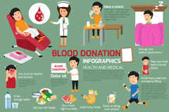 Blood donor, blood donation infographics. Blood donor, blood donation infographics, how to prepare to give blood. vector illustration stock illustration