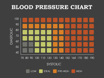 Blood pressure chart Royalty Free Stock Photos