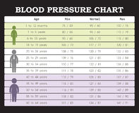 Blood pressure chart Royalty Free Stock Image