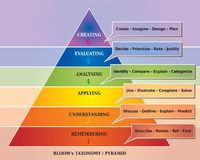 Bloom's Pyramid / Taxonomy - Educational Tool - Diagram stock illustration
