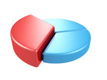 Blue pie graph with one big red part on white Royalty Free Stock Photos