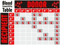 Blutgruppe-Kompatibilitäts-Tabelle mit allen Blutgruppen Lizenzfreie Stockfotografie