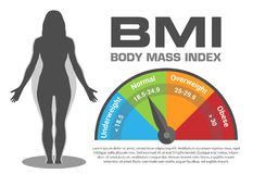 BMI Body Mass Index Infographic Vector Illustration with Woman Silhouette from Normal to Obese Weight Weight loss or Gain. Isolated Poster with Gauge vector illustration