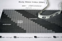 BMI Diagramm Stockbilder