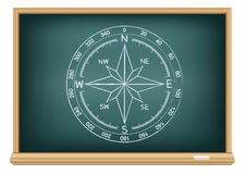 Board world compass Royalty Free Stock Image