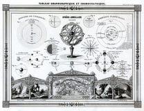 Bocage antik astronomiöversikt 1846 av solsystemet, den sol- förmörkelsen, månförmörkelsen och andra astronomidiagram Arkivfoto