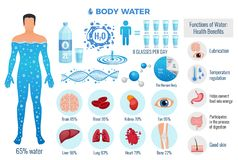 Free Body And Water Set Stock Photo - 135800380