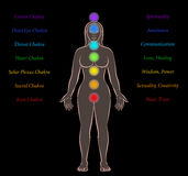 Body Chakras Woman Description Black Background. Body chakras of a woman with names and meanings on black background Stock Photo
