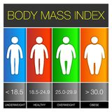 Body-Maß-Index Infographic-Ikonen Vektor Stockfotografie