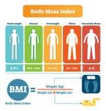 Body-Maß-Index-Tabelle mit BMI-Formelbeispiel Informatives Plakat des Gesundheitswesens und der Eignung lizenzfreie abbildung