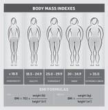 Body-Maß-Index-Diagramm-grafisches Diagramm mit Körper-Schattenbildern, fünf Klassen und Formeln, Schwarzweiss Stockbild