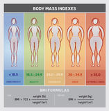 Body Mass Index Diagram Graphical Chart with Body Silhouettes, Five Classes and Formulas Stock Photos