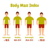 Body mass index men poster Stock Image