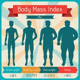 Body mass index retro poster.  vector illustration