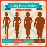 Body mass index retro poster Stock Photography