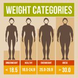 Body mass index retro poster. Body mass index retro infographics poster. Vector illustration stock illustration