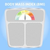 Body Mass Index Scale, BMI Measure. Body mass index scales illustration.From underweight to extremely obese in flat style royalty free illustration