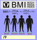 Body mass index and silhouettes of different versions of the calculation Stock Images