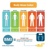 Body mass index table with BMI formula example. Health care and fitness informative poster. Human silhouette from underweight to overweight and obese. Weight royalty free illustration