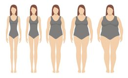Body mass index vector illustration from underweight to extremely obese. stock illustration
