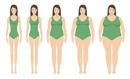 Body mass index vector illustration from underweight to extremly obese. Woman silhouettes with different obesity degrees. Royalty Free Stock Photos