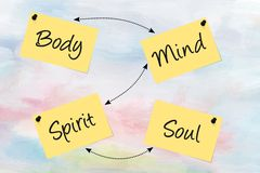 Body, mind, spirit, soul, written on paper notes Royalty Free Stock Photos