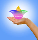 Body, spirit, mind Balance. Presenting diagram of Body, spirit, mind Balance stock photos