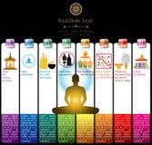 Boeddhistisch Lent Artwork Template Royalty-vrije Stock Afbeeldingen