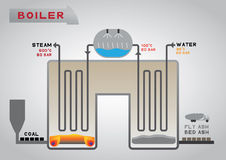 Boiler. Is change water to steam by thermal from coal fuel Royalty Free Stock Photography