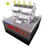 A bomba de calor à terra da fonte e a casa de painéis solares diagram Fotografia de Stock