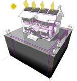 A bomba de calor à terra da fonte e os painéis solares diagram Imagem de Stock