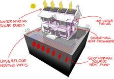 A bomba de calor à terra da fonte e os painéis solares diagram com notas tiradas mão Foto de Stock Royalty Free