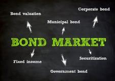 Bond Market concept. Bond Market written concept on chalkboard Stock Photography